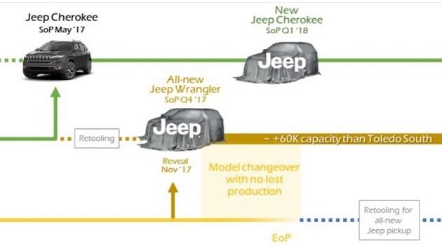 次期型ジープの「ラングラー」は11月、「チェロキー」は2018年第1四半期に発表されることが明らかに