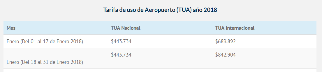 Viajar en avión fuera de México desde CDMX será más caro a partir del jueves 18 de