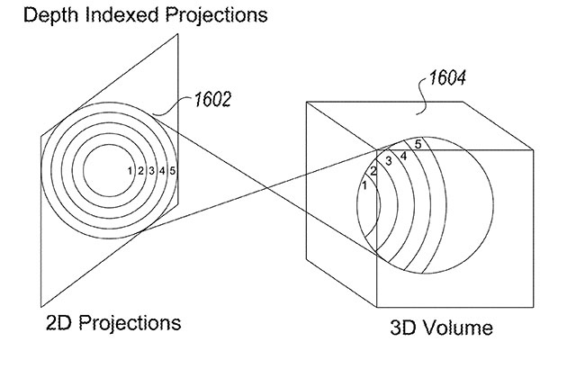 Magic Leap Depth-indexed projections