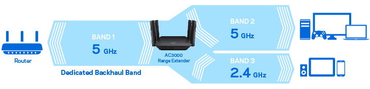 Linksys has a new tri-band range extender to eliminate WiFi dead spots