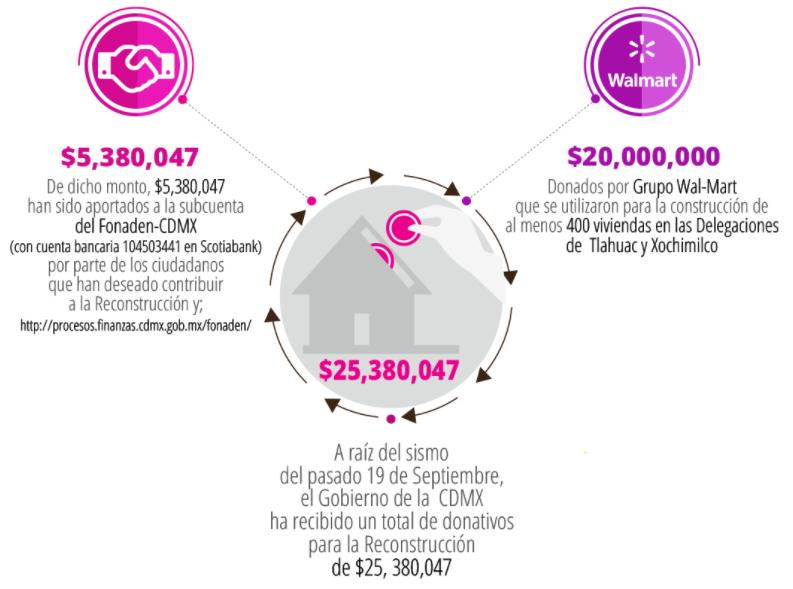 El dinero que CDMX invirtió en la reconstrucción y lo que aún hace