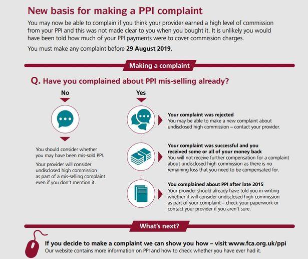How to make a PPI claim