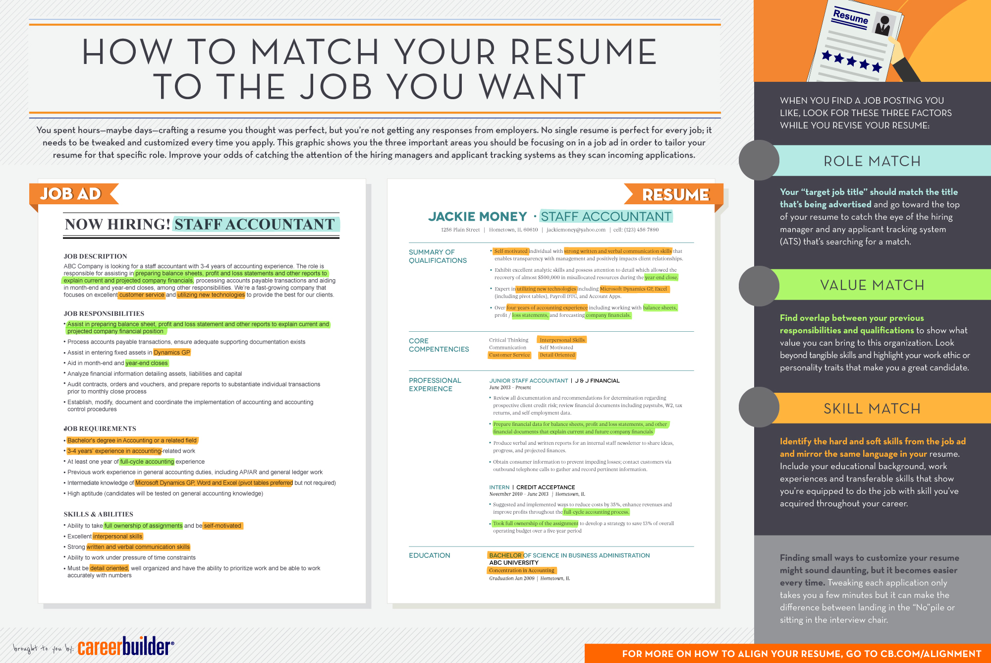 Infographic Matching Your Resume to the Job You Want AOL Finance