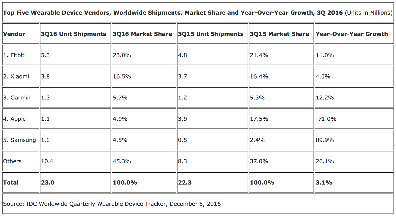 Wearable market share in Q3 2016