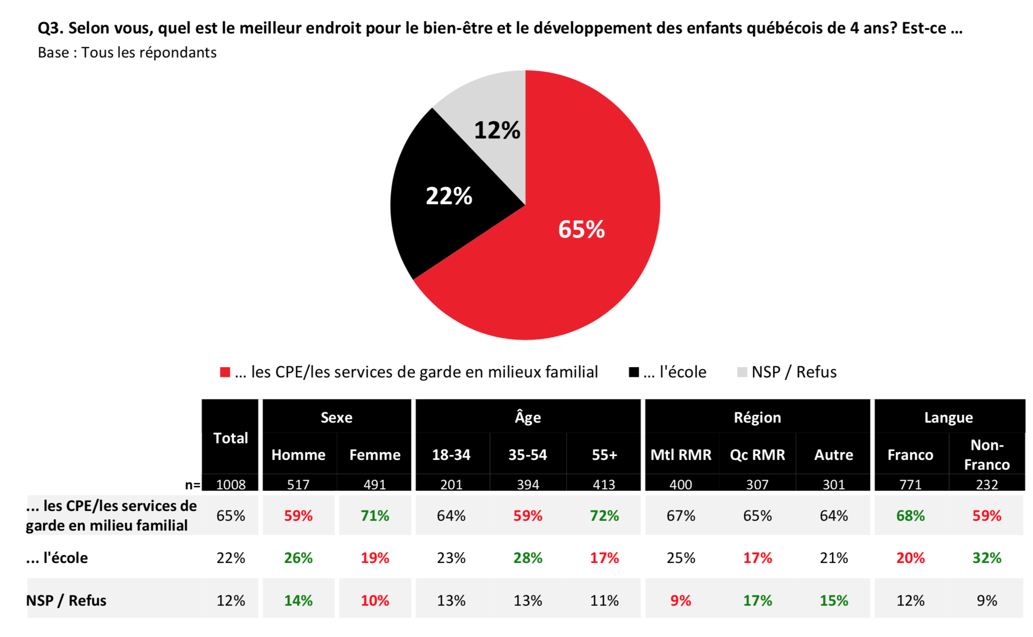 Maternelle 4 ans: la majorité des Québécois préconiseraient les CPE, selon un sondage