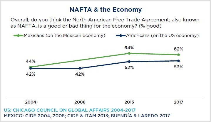 Mexicanos ven con malos ojos a EU, pero con buenos al