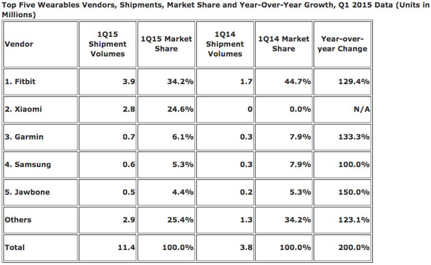 Wearable market share in Q1 2015
