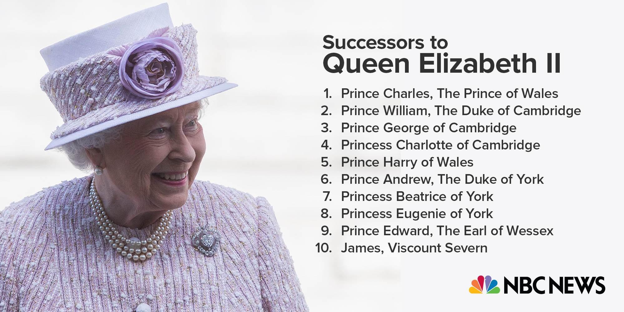 Queen Elizabeth's successors