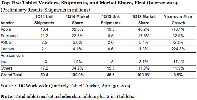 IDC's tablet market share estimates for Q1 2014