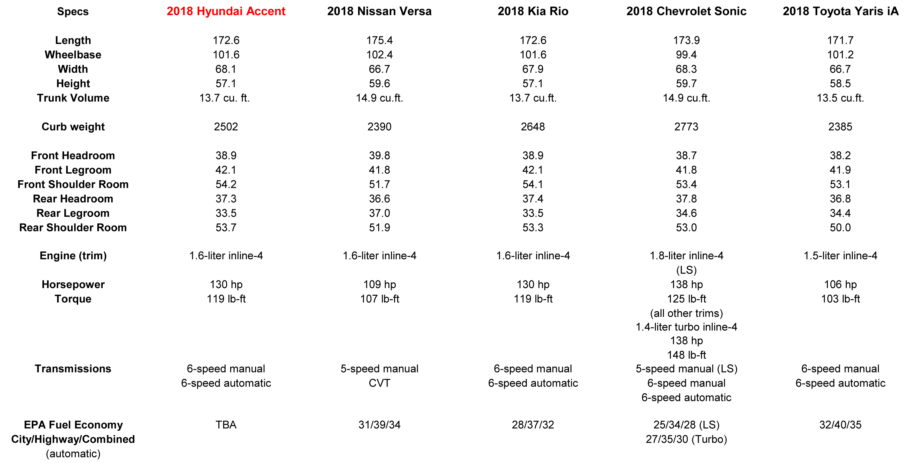 2018 hyundai owners manual. plain 2018 learning that the kona may have killed accent hatch causes us to wonder  if kia brought rio us because it wasnu0027t planning on offering  throughout 2018 hyundai owners manual