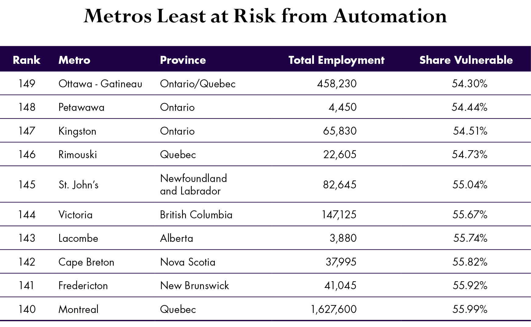 Canadian Cities That Face The Greatest Risks From