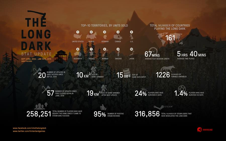 The Long Dark  The Ultimate Game Review  Steemit