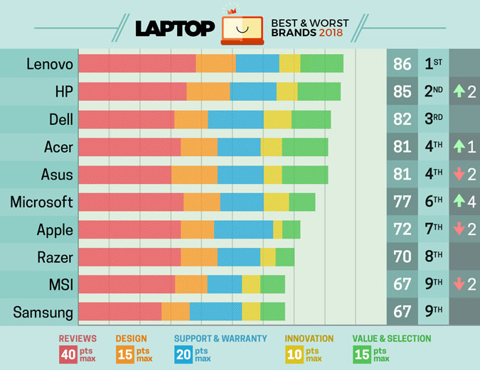 Best and Worst Laptop Article