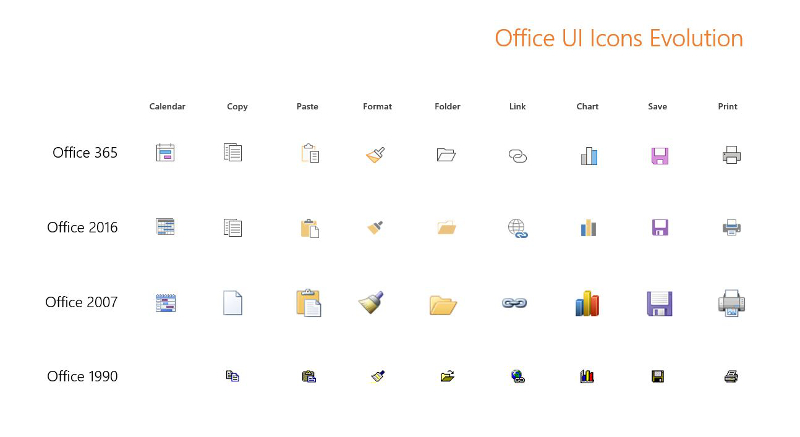 Office 365 is getting fluent design, simplified ribbon, other design changes