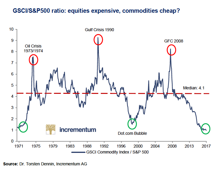 Commodities Aren't Going Anywhere, So Include Them In Your