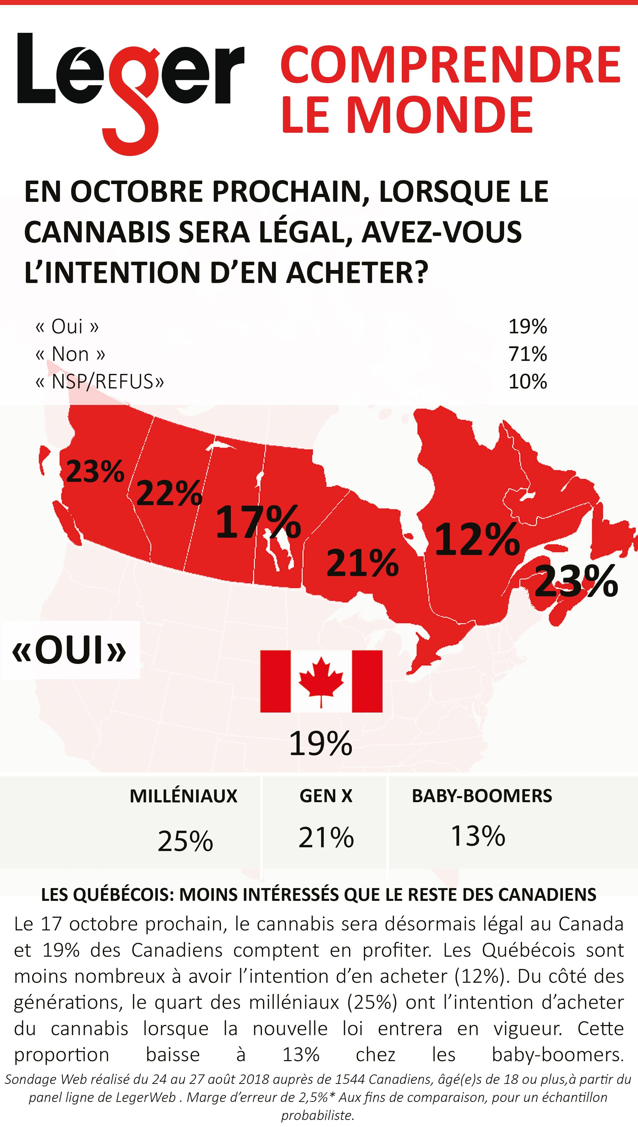 Sondage Léger: les Québécois moins intéressés que le reste des Canadiens par le