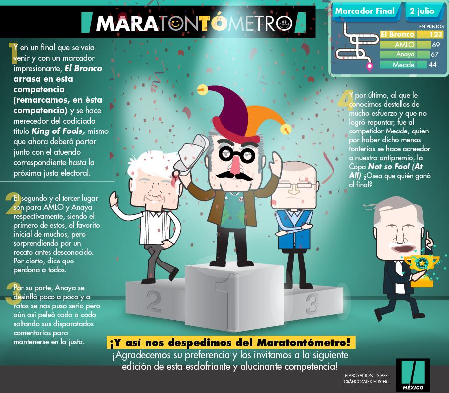 MARATONTÓMETRO: Y el ganador de la competencia