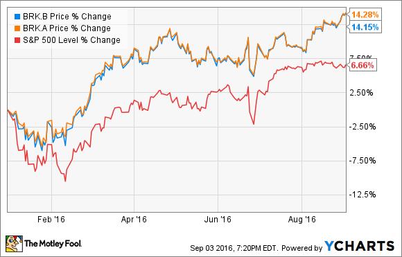 3 Warren Buffett Stocks To Buy In September Aol Finance