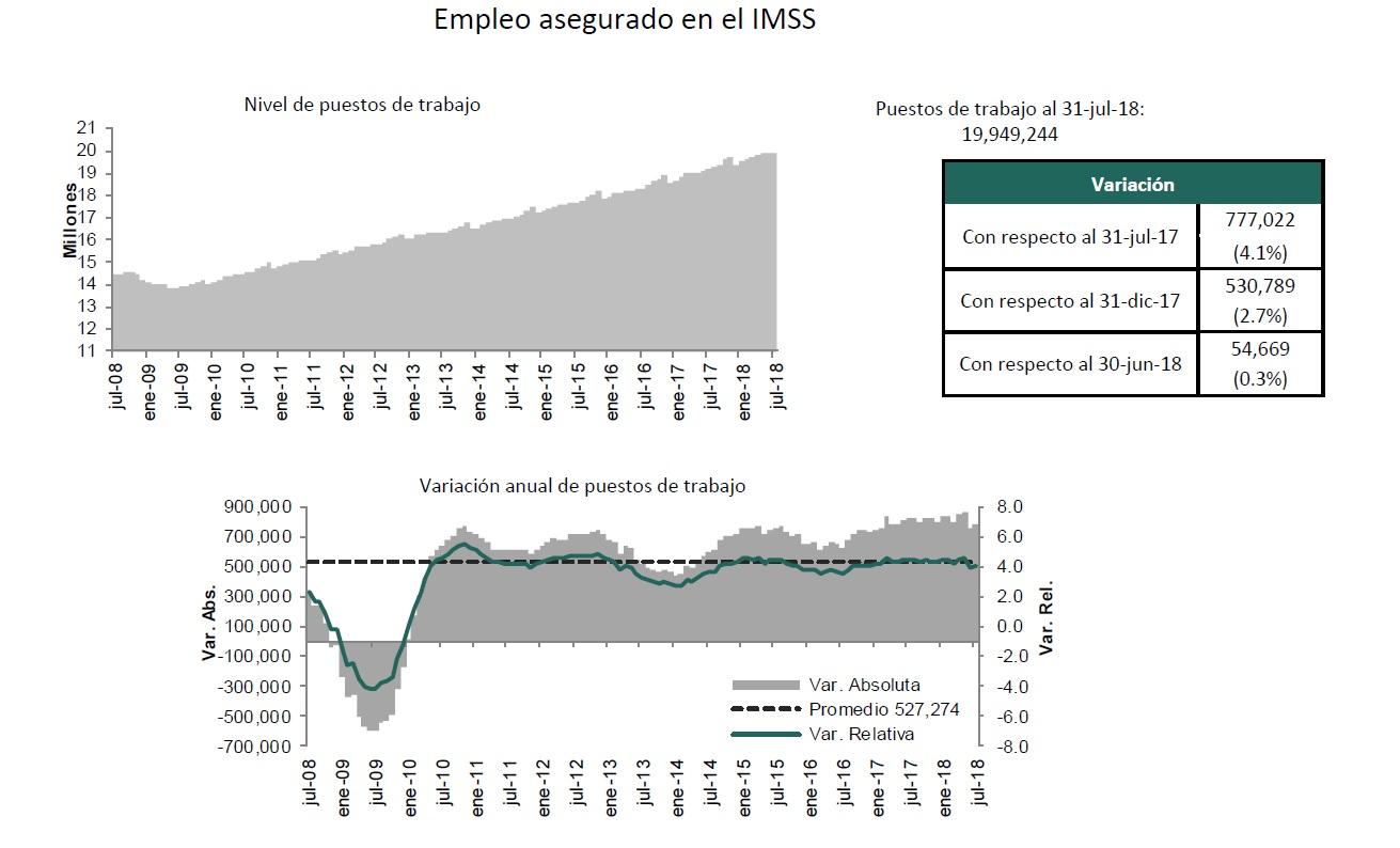 Registra IMSS la mayor creación de empleos en 10 años