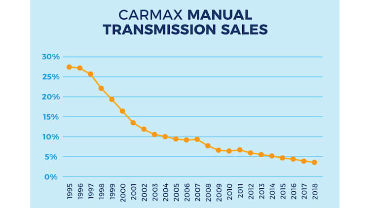 Places in America where manual transmissions sell best and worst