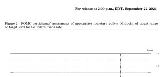 Fed signals possibility of rate hikes through 2024