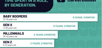 Millennials or Gen Z: Who is actually job-hopping?