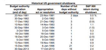 Will another government shutdown hurt the market?